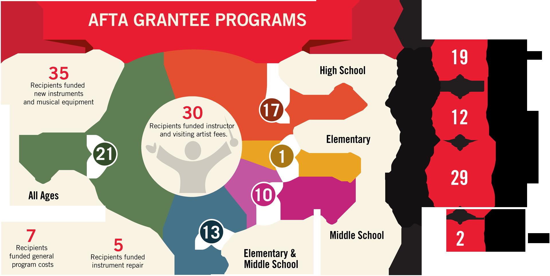 Program Infographic Bottom