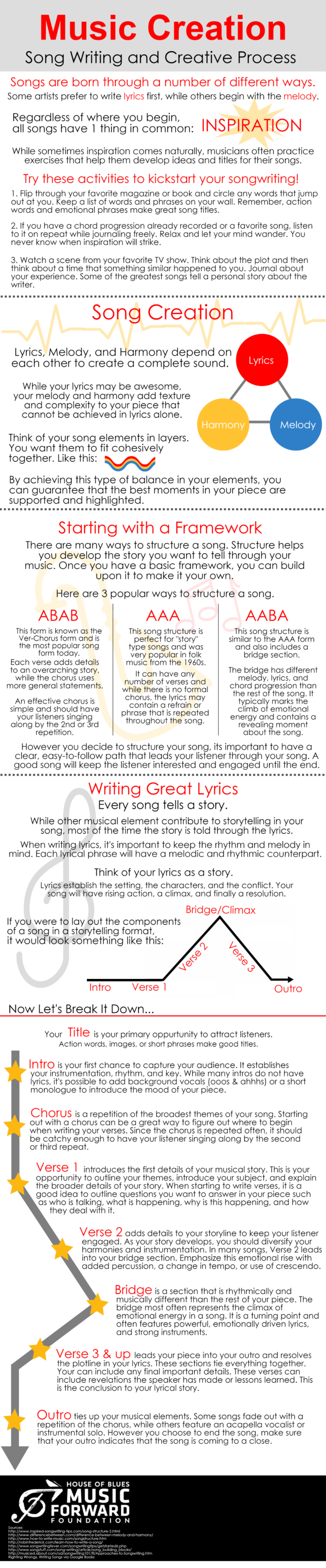 creative songwriting techniques